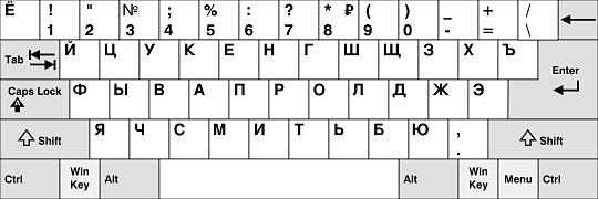 Russisch toetsenbord